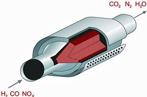 Imagen de un tubo de escape de un motor de gasolina que simula el funcionamiento del catalizador/CSIC.