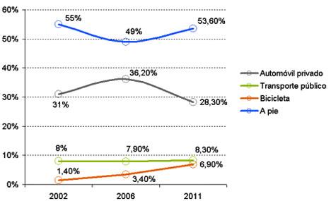 Por porcentajes de uso de los diversos modos de transporte, la bicicleta alcanza el 7% y el automóvil privado desciende hasta el 28%