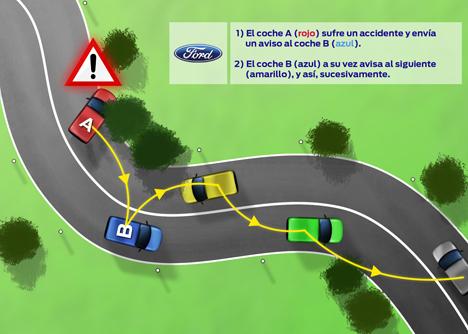 Recreacción de un accidente realizado por Ford
