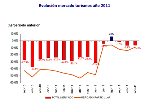 Gráfico venta de automoviles