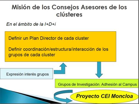 Misión del Consejo Asesor de los clústeres