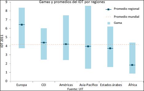 Gráfica que representa las gamas y promedios del IDT por regiones.
