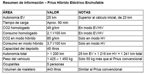 Resumen información sobre el Prius híbrido enchufable