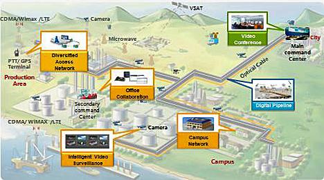 Energía digital – visualización de la producción, colaboración entre oficinas, una solución de red integrada