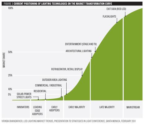 Gráfico explicativo con la evolución de la demanda