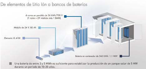 Esquema del funcionamiento de los contenedores de energía de Saft Baterías.