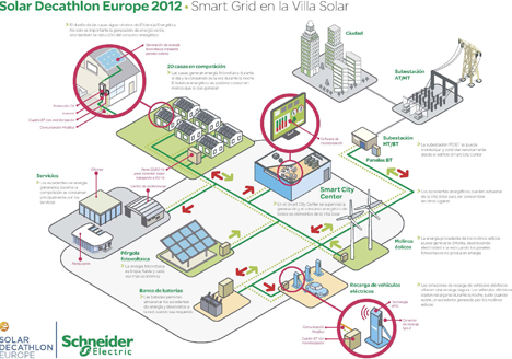 Esquema del proyecto Smart Grids de Schneider Electric.
