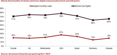 Gráfica sobre el uso que los ciudadanos creen que la policía hace de los medios digitales y el que creen que deberían hacer.