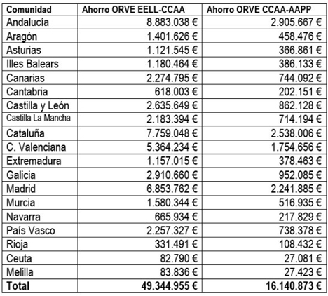 Tabla de ahorros estimados según la región.