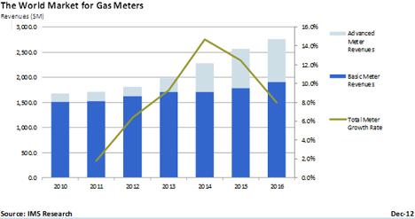 Gráfica evolución del mercado de contadores de gas.