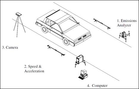 Dibujo representativo del sistema RSD para detección remota de emisiones