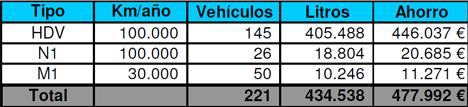 Tabla de resultados de las emisiones y consumos de Mahou - San Miguel.