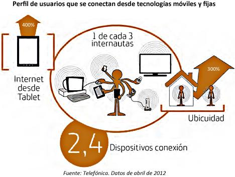 Hábitos de conexión de los usuarios.