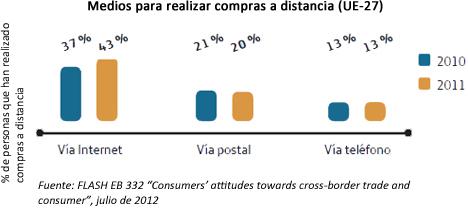 Modos de compra a distancia utilizados en 2010 y 2011.