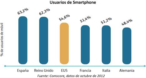 Grafica sobre usuarios de Smartphone.