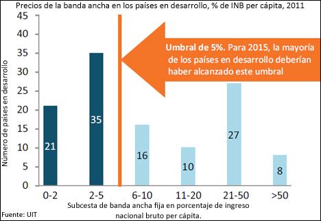 Precios de la banda ancha en los países en desarrollo 2011