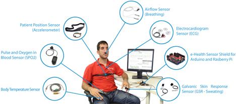 e-Health Sensor Shield, plataforma de software abierto para la e-salud.