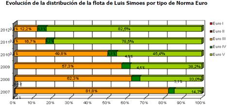 Gráfica del consumo de combustible del proyecto Eco-Driving.