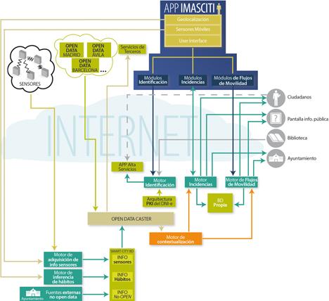 Esquema descriptivo del proyecto IMASCITI