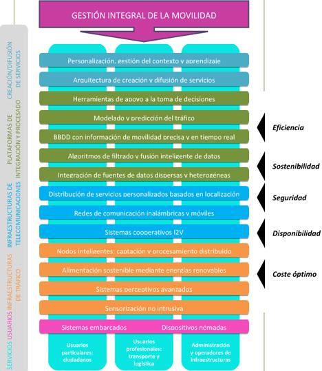 Tabla explicativa del proyecto S3Road