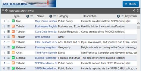 Selección de datos que pueden ser consultados a través del Open Data Portal SF