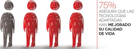 3 de cada 4 encuestados afirman que las TIC facilitan su vida
