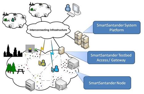 Representación de una Smart City