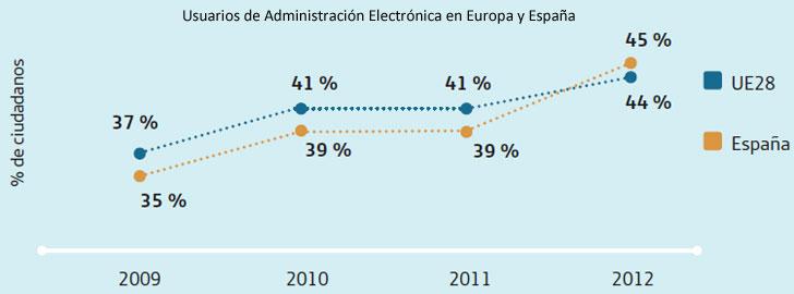 sie-2013-administracion-electronica