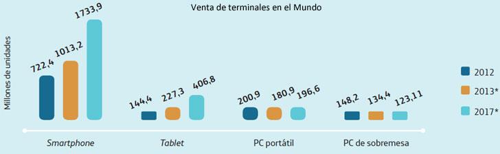 sie-2013-venta-terminales