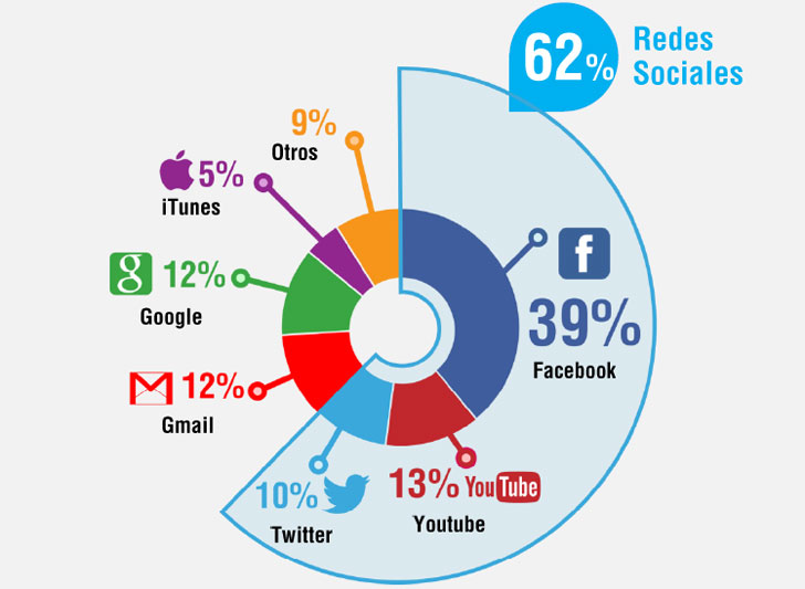 informe-wifi-redes-sociales