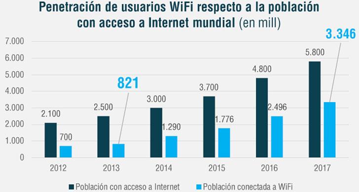 informe-wifi-usuarios
