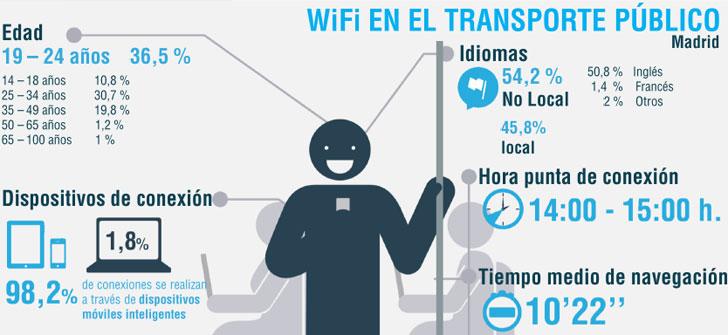 informe-wifi-madrid-bus