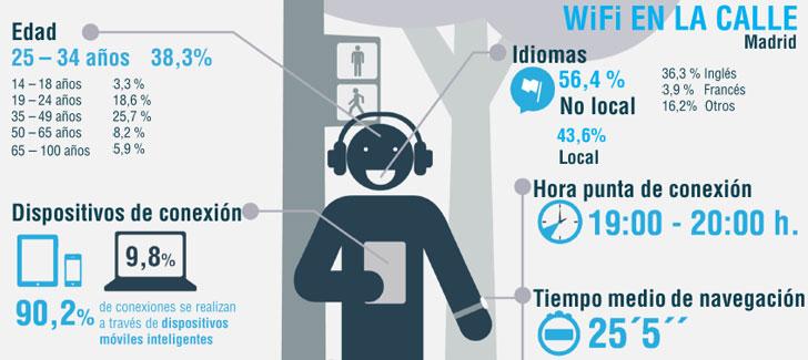 informe-wifi-madrid-calle