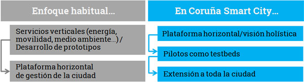 Tabla comparativa Coruña Smart City