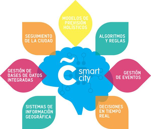 Coruña Smart City plataforma