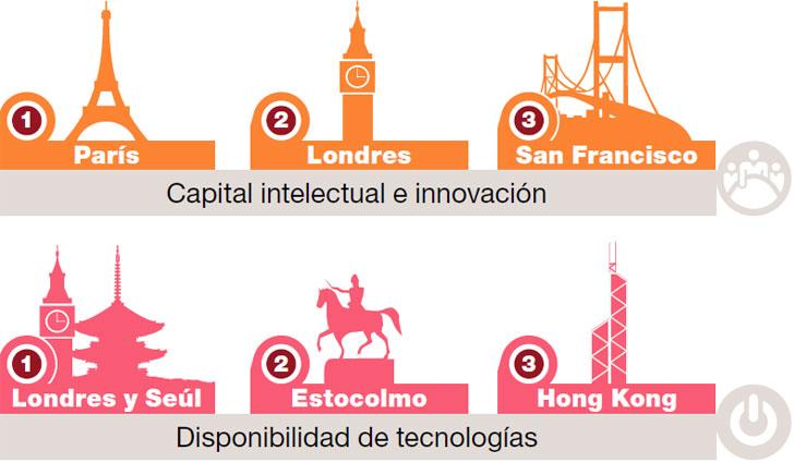 Ciudad-futuro-innovacion