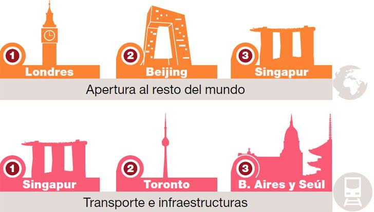 Ciudad Futuro internacional