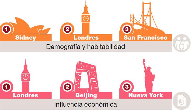 Ciudad Futuro Habitabilidad