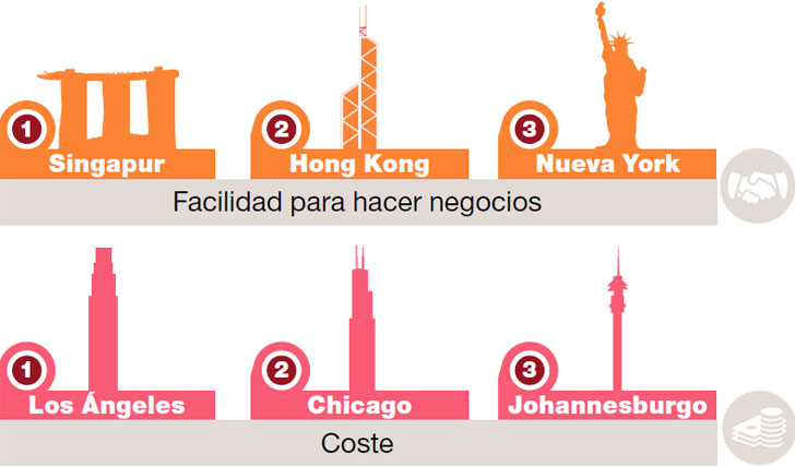 Ciudad Futuro negocios