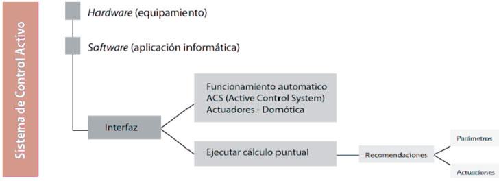 Arquitectura de la solución.