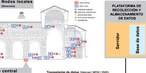 Smart Heritage: Cuidemos nuestro patrimonio eficientemente con la tecnología