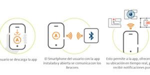 Aplicaciones prácticas de la localización «indoor» para mejorar la experiencia de los usuarios de museos, aeropuertos, hospitales y otros espacios