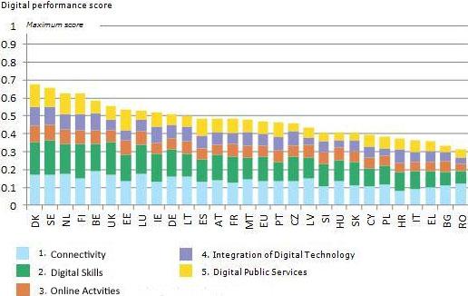 Índice sobre Sociedad y Economía Digital