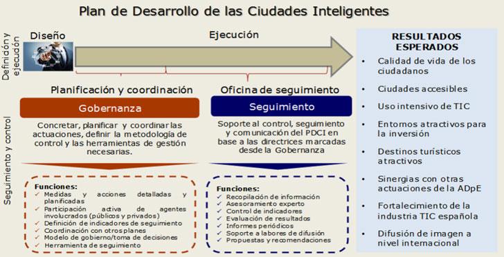 Plan Nacional de Ciudades Inteligentes