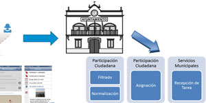 Pulso de la ciudad, co-creación ciudadana en el desarrollo de Santander