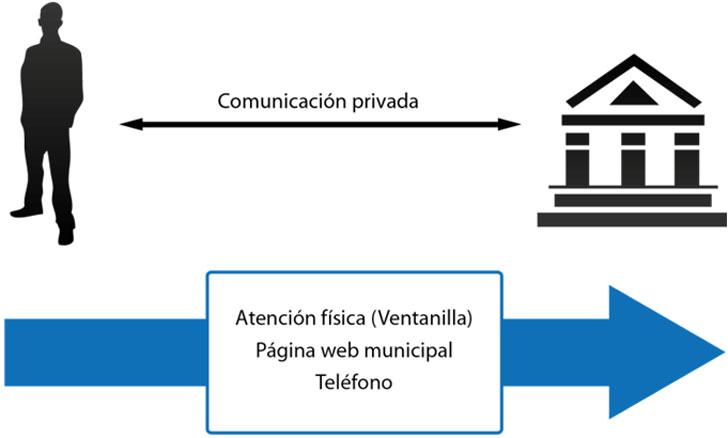 Modelo de comunicación tradicional.