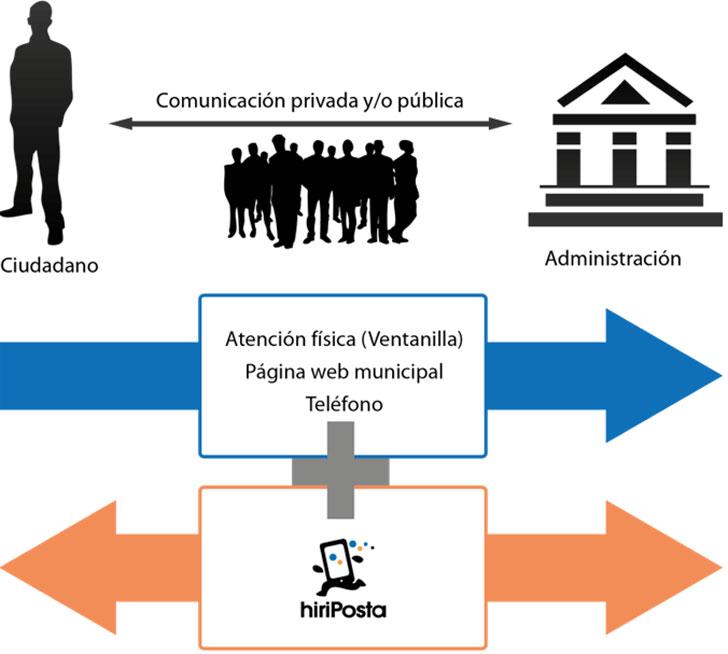 Modelo de comunicación propuesto por hiriPosta.