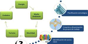 Smart City Valladolid y Palencia: La colaboración público-privada al servicio de la innovación