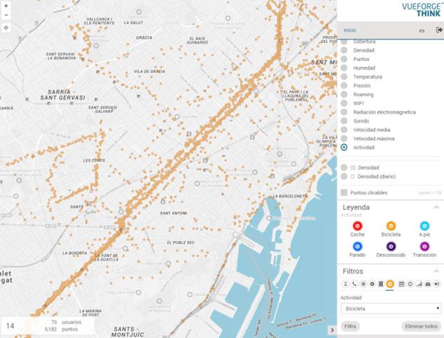 Pautas frecuentes de los trayectos en bicicleta en el segmento Norte / Sur (Ciudad de Barcelona).