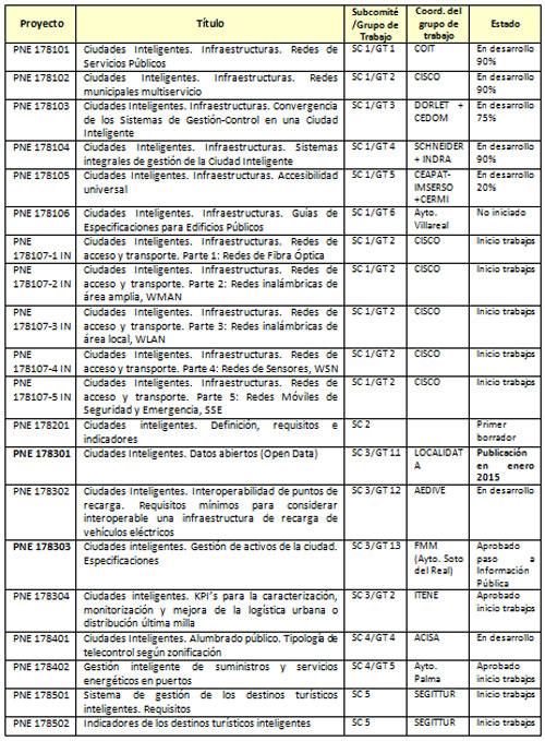 Lista de proyectos de norma UNE en elaboración en grupos de trabajo de los diferentes subcomités.
